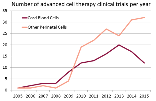 Number of advanced cell therapy clinical trials per year